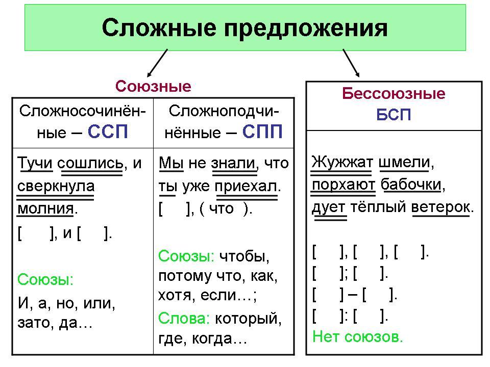 Как делать схему сложных предложений